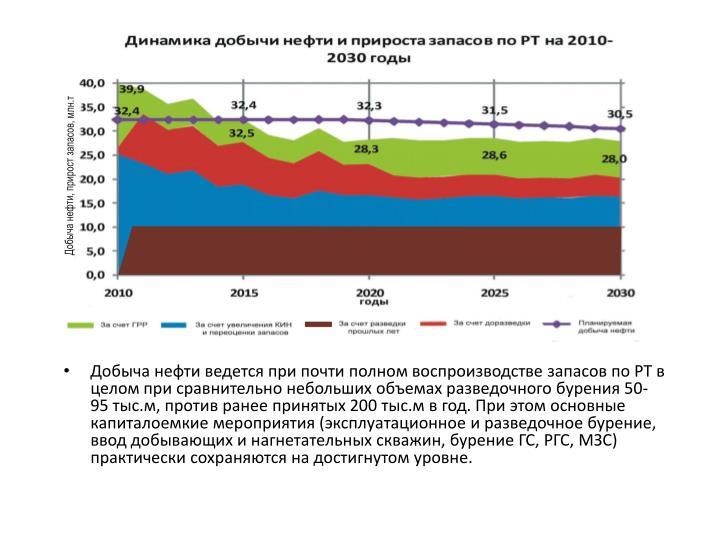 Добыча нефти ведется при почти полном воспроизводстве запасов по РТ в целом при сравнительно небольших объемах разведочного бурения 50-95тыс.м, против ранее принятых 200тыс.мв год. При этом основные капиталоемкие мероприятия (эксплуатационное и разведочное бурение, ввод добывающих и нагнетательных скважин, бурение ГС, РГС, МЗС) практически сохраняются на достигнутом уровне.