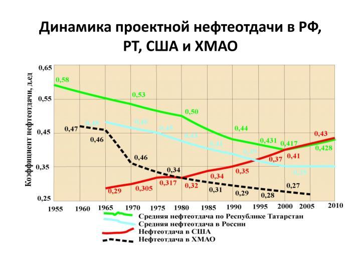 Динамика проектной нефтеотдачи в РФ, РТ, США и ХМАО