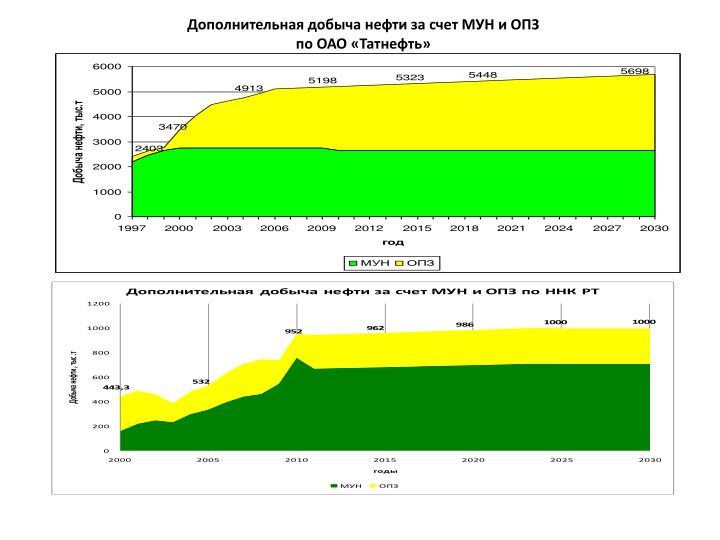 Дополнительная добыча нефти за счет МУН и ОПЗ