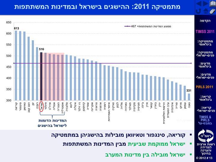 מתמטיקה 2011: ההישגים בישראל ובמדינות המשתתפות