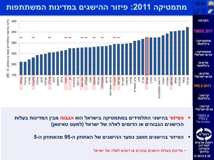 מתמטיקה 2011: פיזור ההישגים במדינות המשתתפות