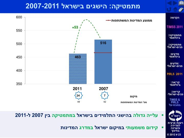 מתמטיקה: הישגים בישראל 2007-2011