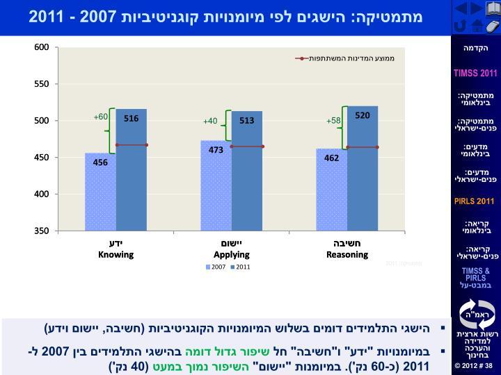 מתמטיקה: הישגים לפי מיומנויות קוגניטיביות 2007 - 2011