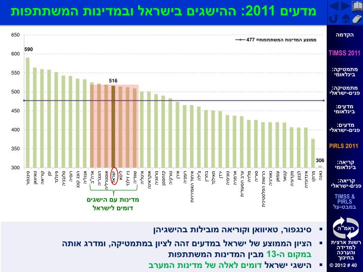 מדעים 2011: ההישגים בישראל ובמדינות המשתתפות