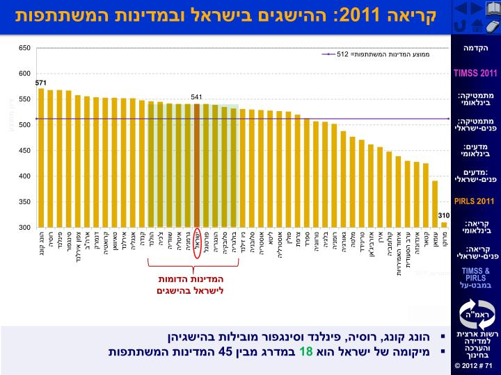 קריאה 2011: ההישגים בישראל ובמדינות המשתתפות