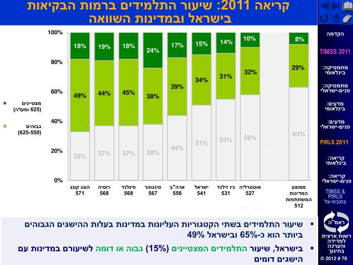 קריאה 2011: שיעור התלמידים ברמות הבקיאות