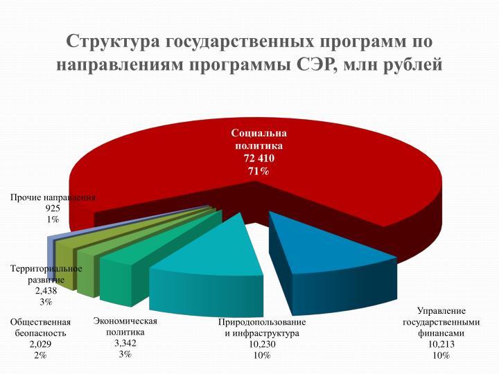 Структура государственных программ по направлениям программы СЭР,