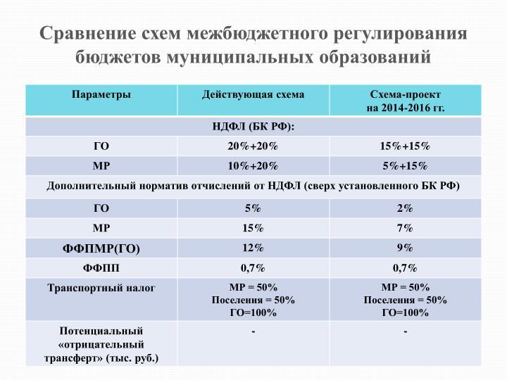 Сравнение схем межбюджетного регулирования бюджетов муниципальных образований
