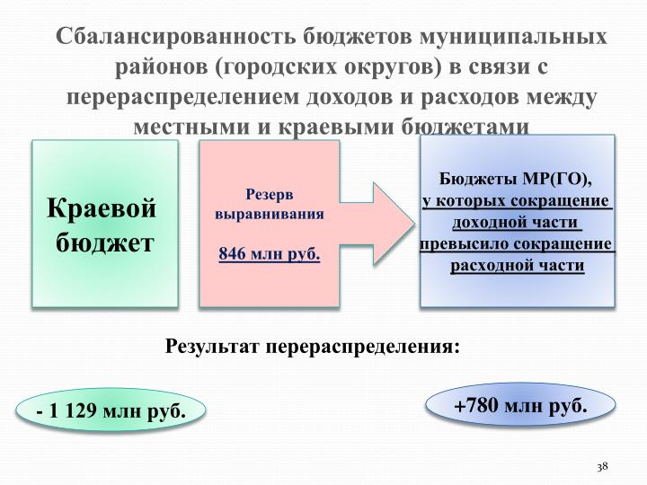 Сбалансированность бюджетов муниципальных районов (городских округов) в связи с перераспределением доходов и расходов между местными и краевыми бюджетами