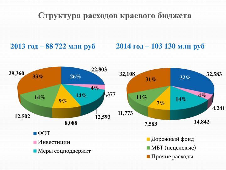 Структура расходов краевого бюджета