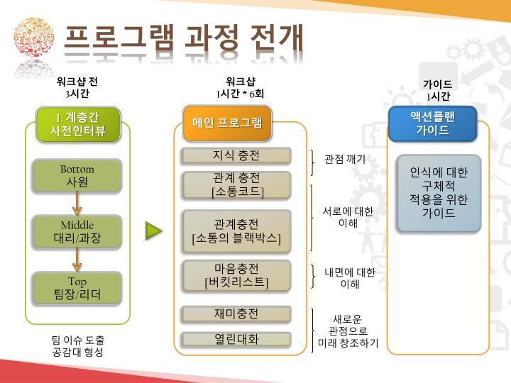 프로그램 과정 전개