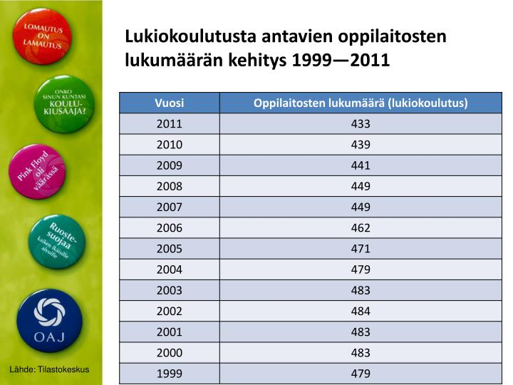 Lukiokoulutusta antavien oppilaitosten lukumäärän kehitys
