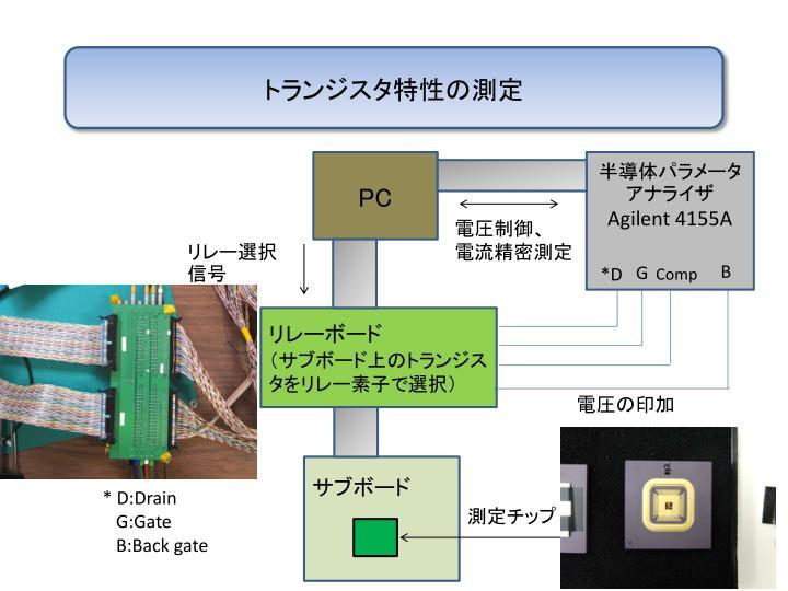 トランジスタ特性の測定