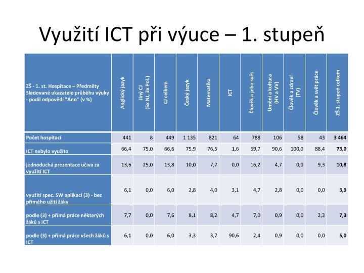 Využití ICT při výuce – 1. stupeň