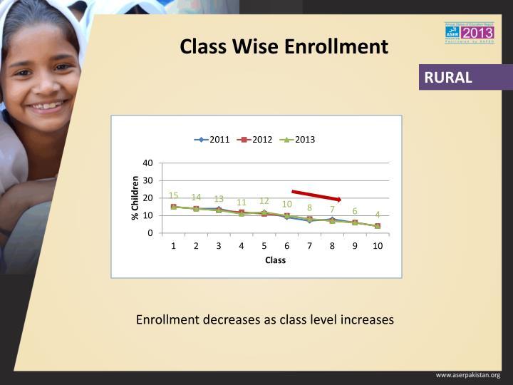 Class Wise Enrollment