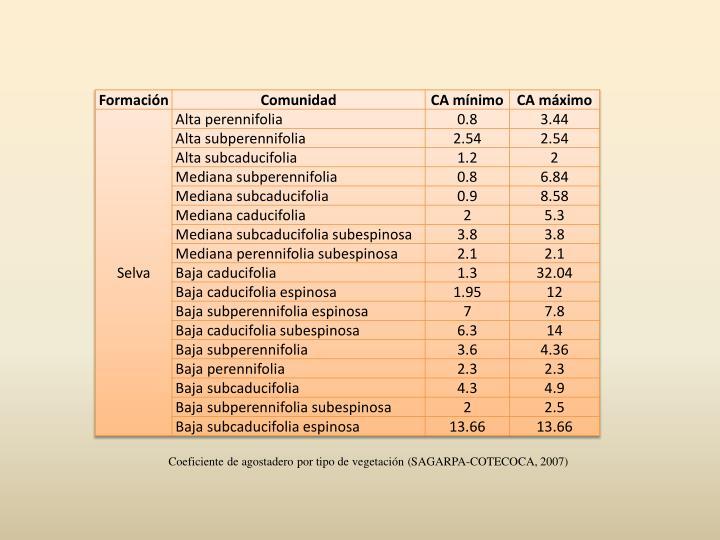Coeficiente de agostadero por tipo de vegetación (