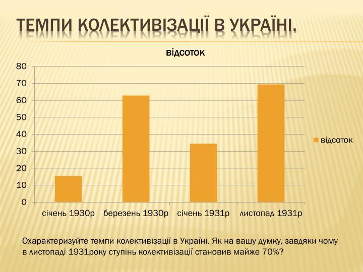 Темпи колективізації в Україні.