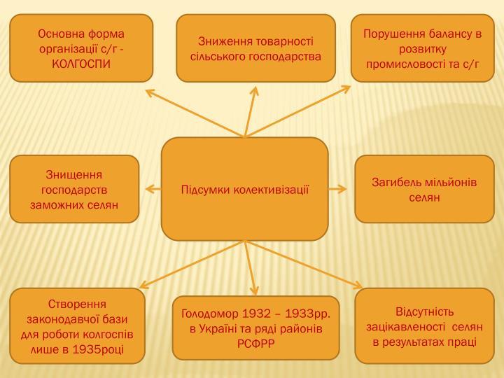 Основна форма організації с/г - КОЛГОСПИ