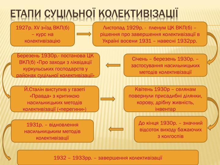 Етапи суцільної колективізації