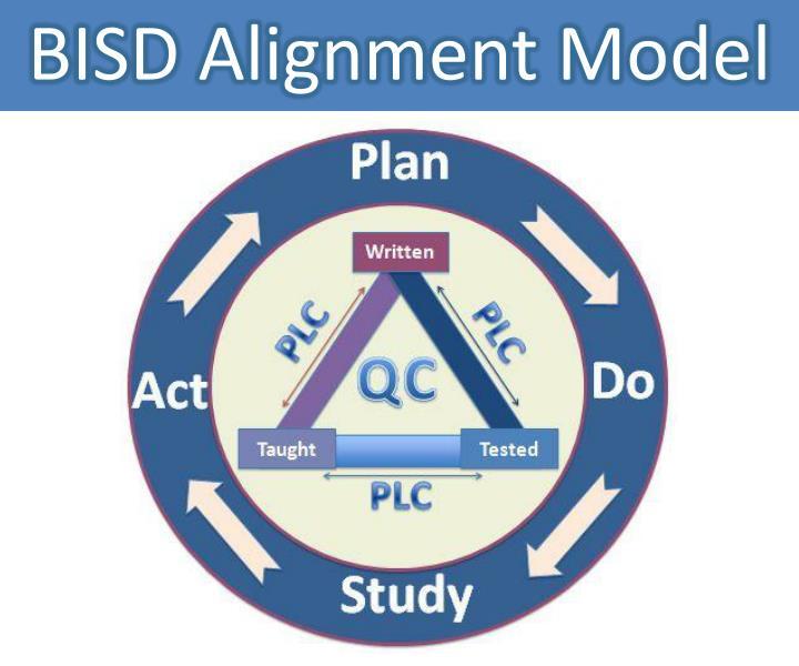 BISD Alignment Model