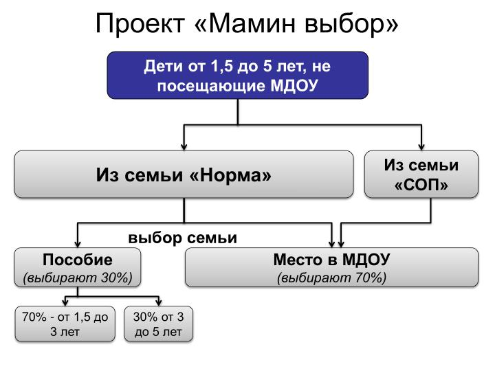Проект «Мамин выбор»