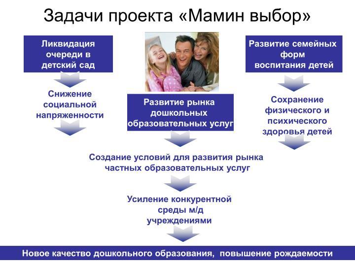 Задачи проекта «Мамин выбор»