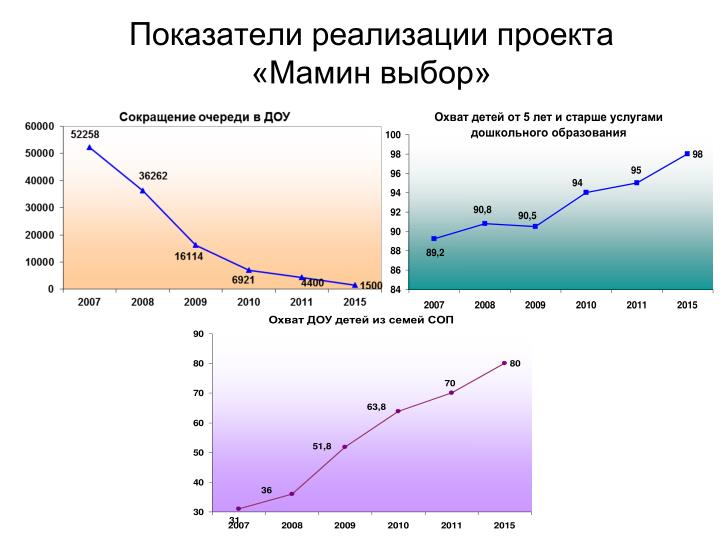 Показатели реализации проекта «Мамин выбор»