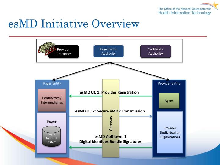 esMD Initiative Overview