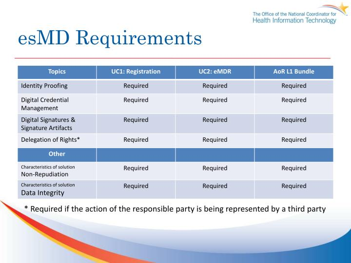 esMD Requirements
