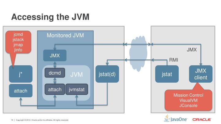 Accessing the JVM