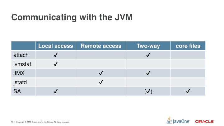 Communicating with the JVM