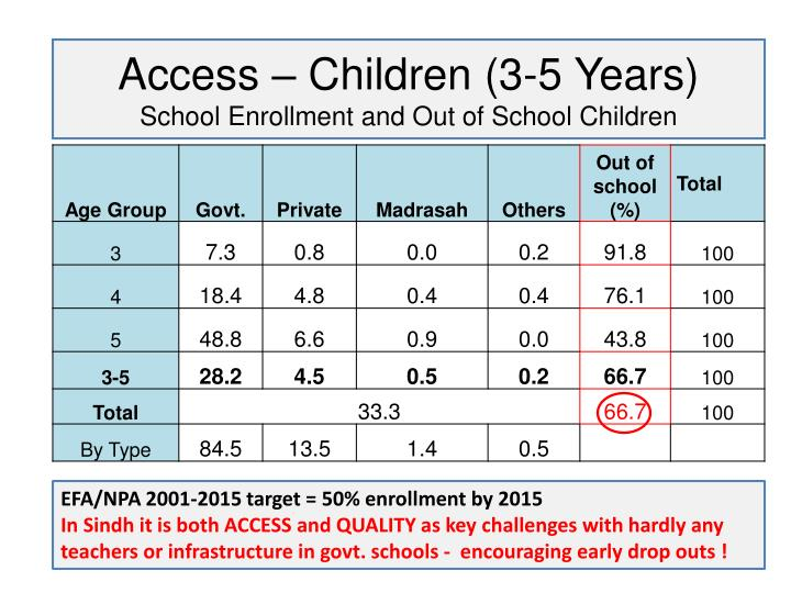 Access – Children (3-5 Years)