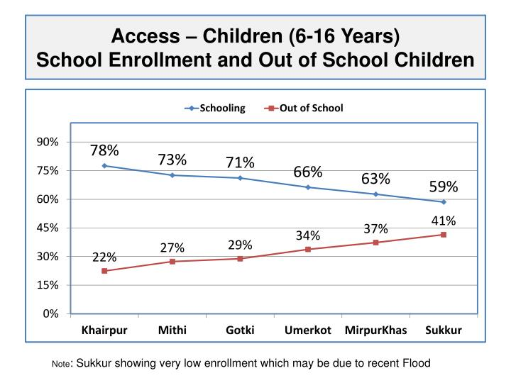 Access – Children (6-16 Years)