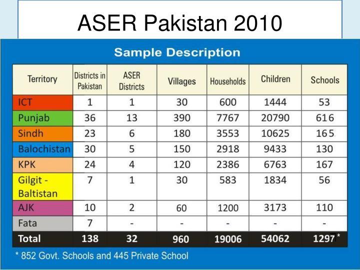 ASER Pakistan 2010