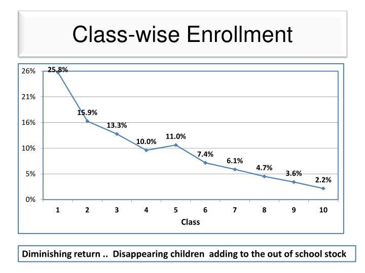 Class-wise Enrollment