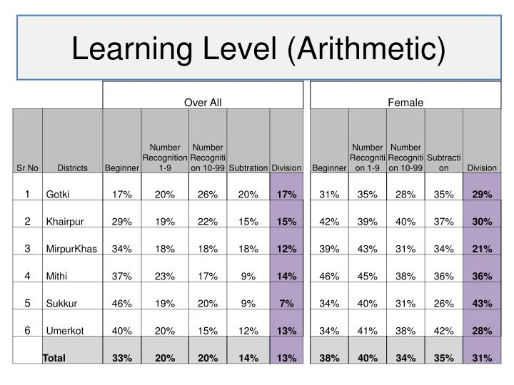 Learning Level (Arithmetic)