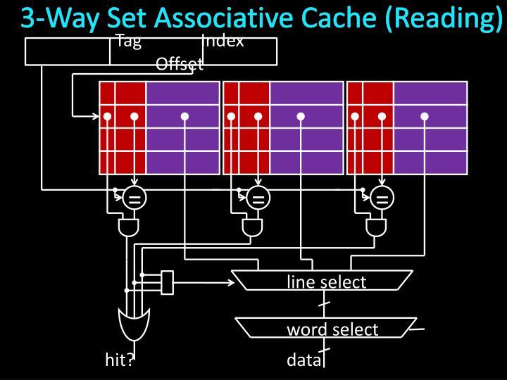 3-Way Set Associative Cache (Reading)