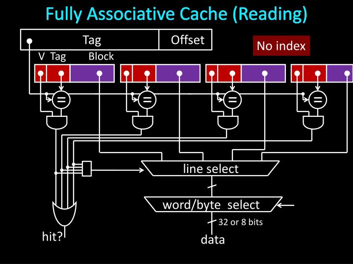 Fully Associative Cache (Reading)