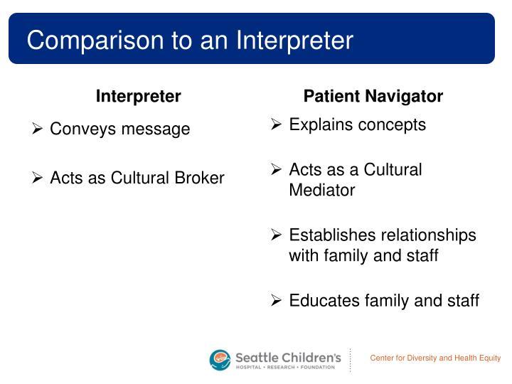 Comparison to an Interpreter