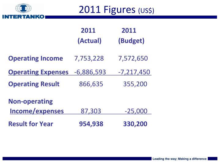 2011 Figures
