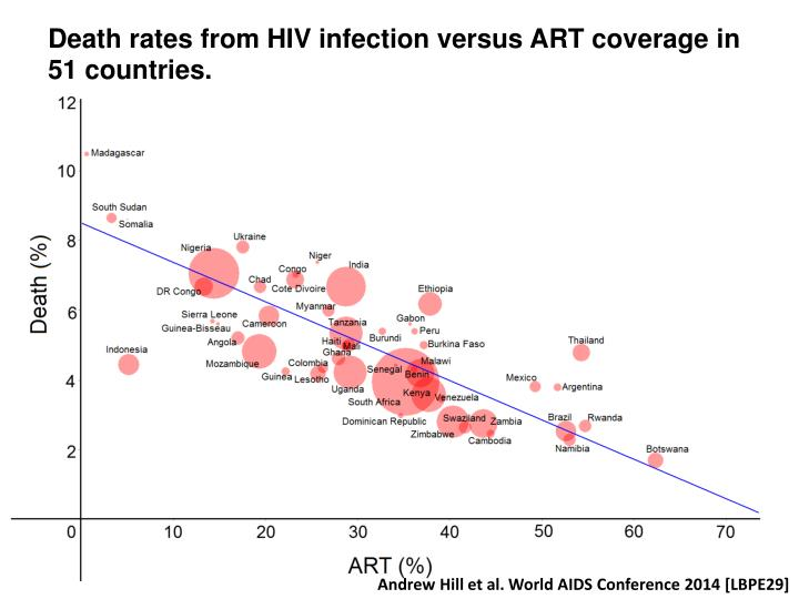 Death rates from HIV infection