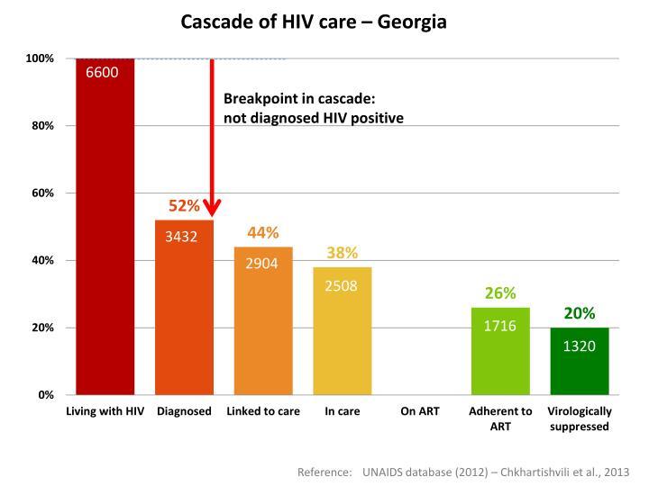 Cascade of HIV care – Georgia