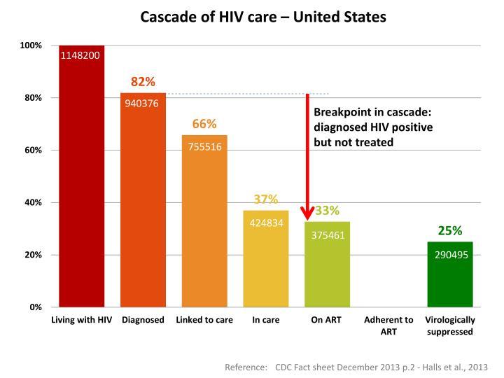 Cascade of HIV care – United States