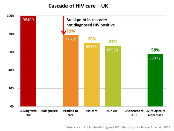 Cascade of HIV care – UK
