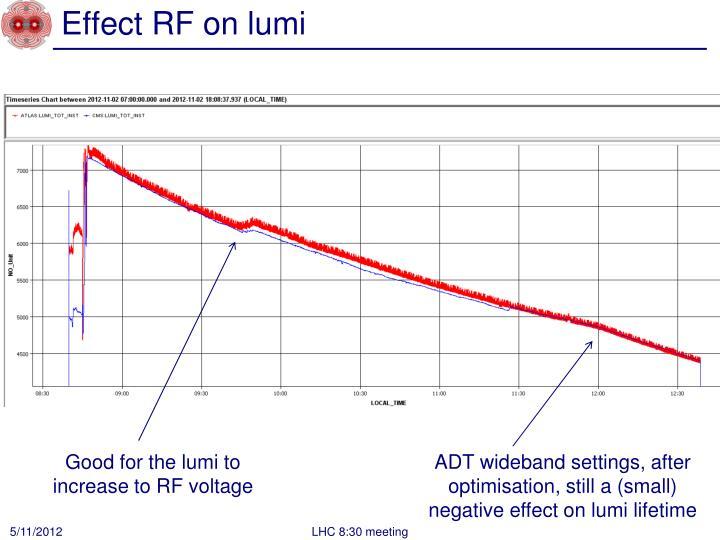 Effect RF on
