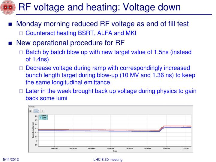 RF voltage and heating: Voltage down