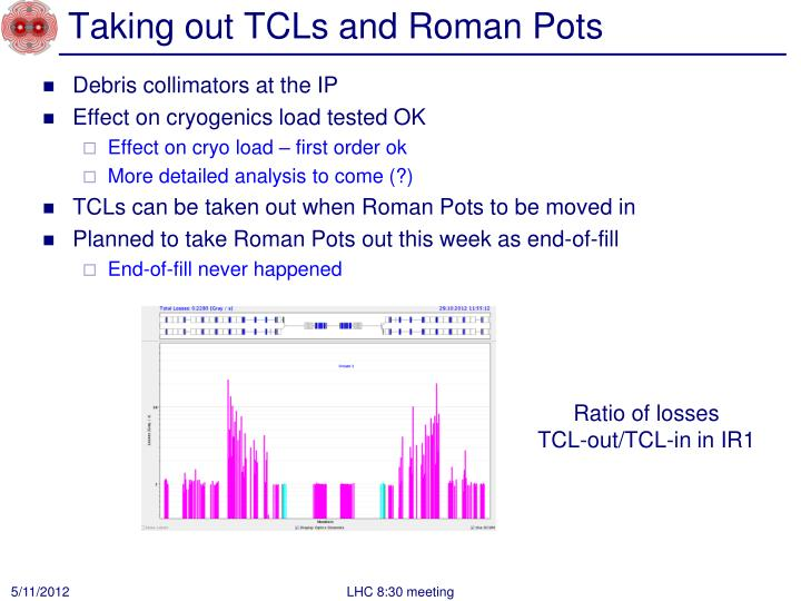 Taking out TCLs and Roman Pots