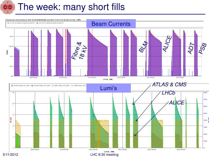 The week: many short fills