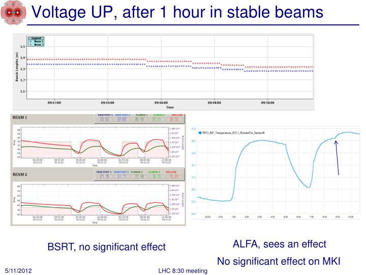 Voltage UP, after 1 hour in stable beams
