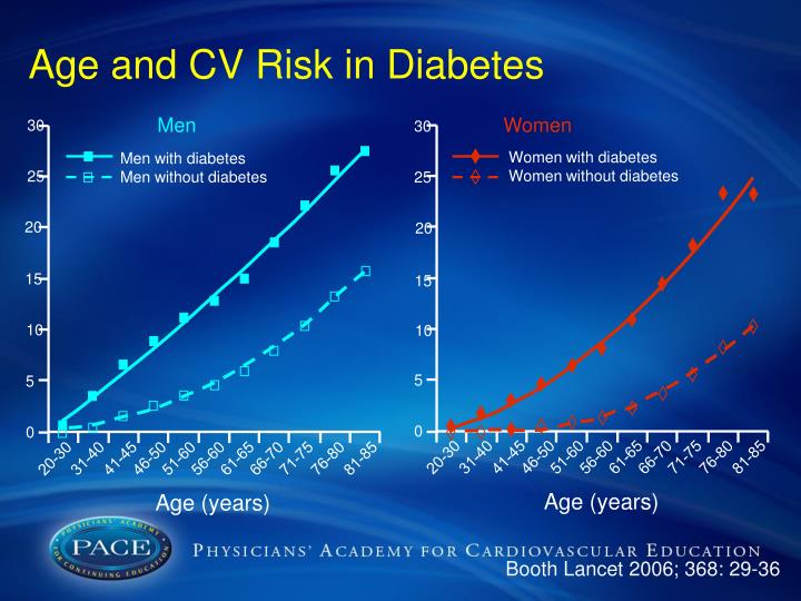 Age and CV Risk in Diabetes